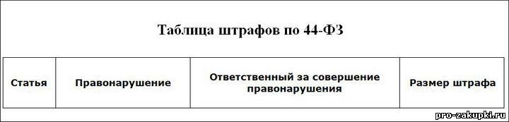 Штрафы 44-ФЗ таблица