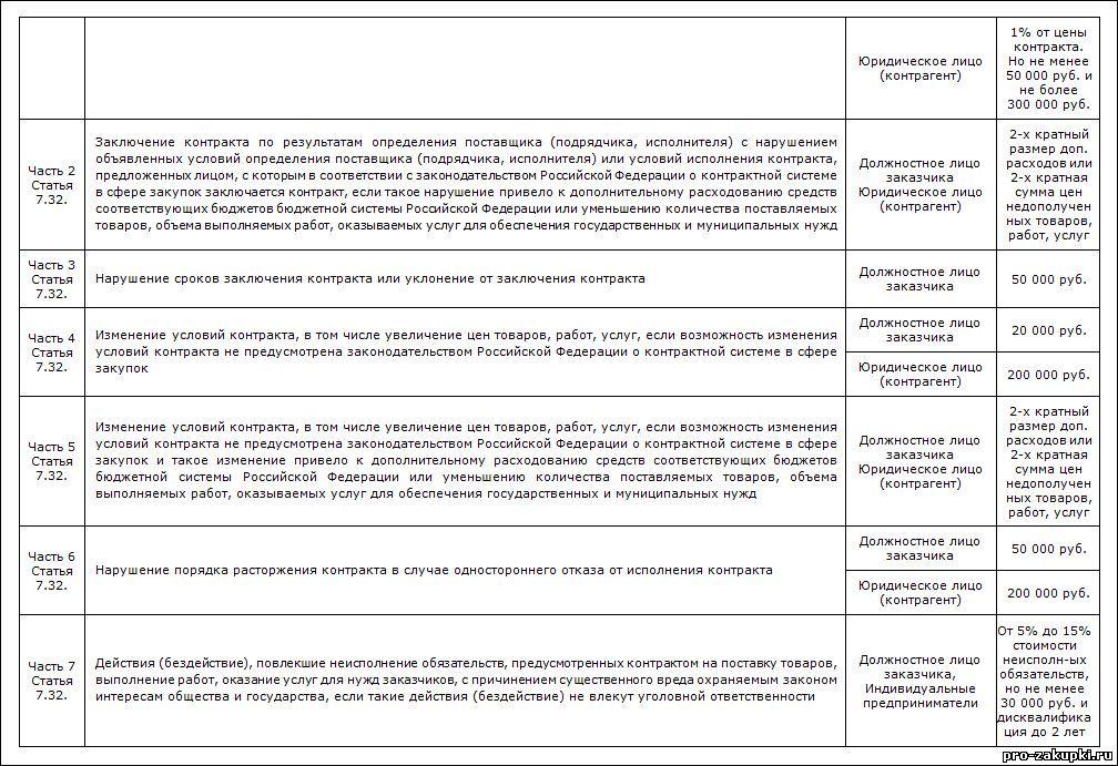 Таблица 7-статья 7.32 часть 2
