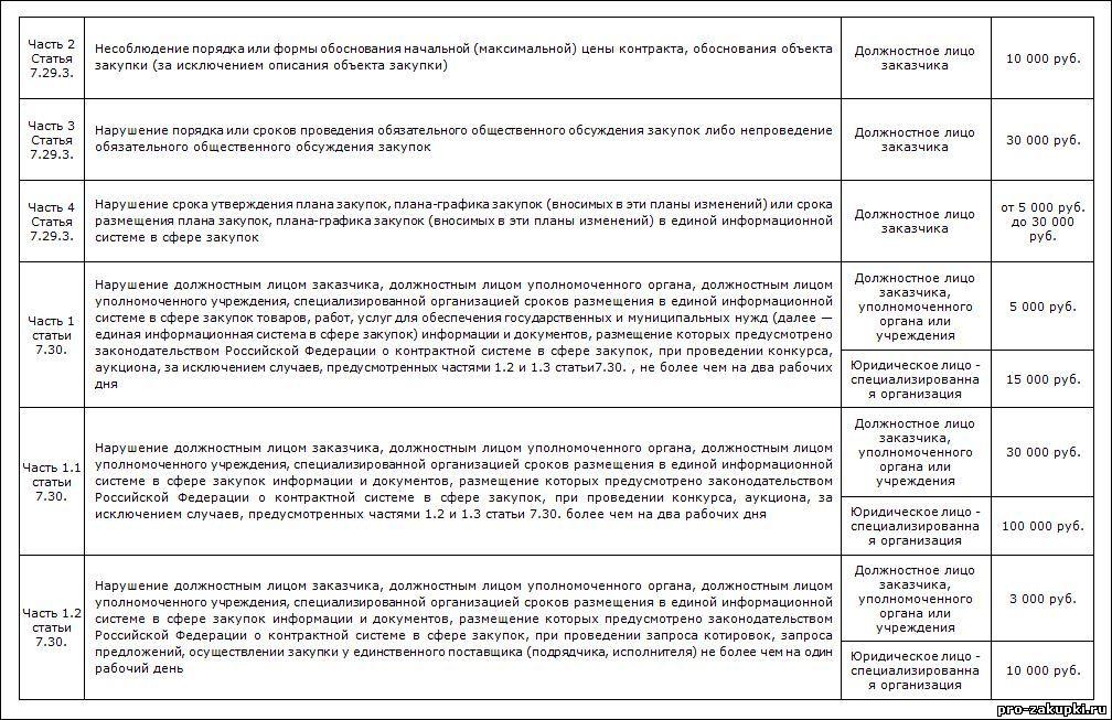 Таблица 2-статья 7.29