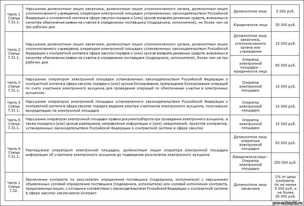 Таблица 6-статья 7.32
