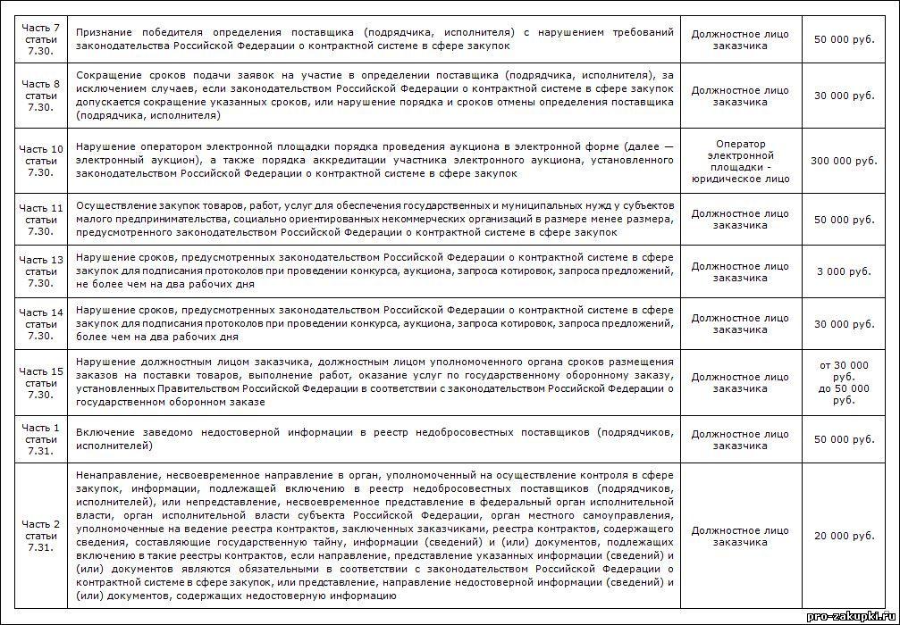 Таблица 5-статья 7.31