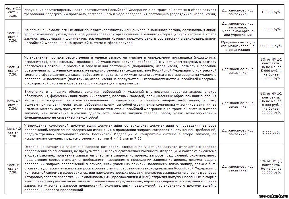 Таблица 4-статья 7.30 часть 2