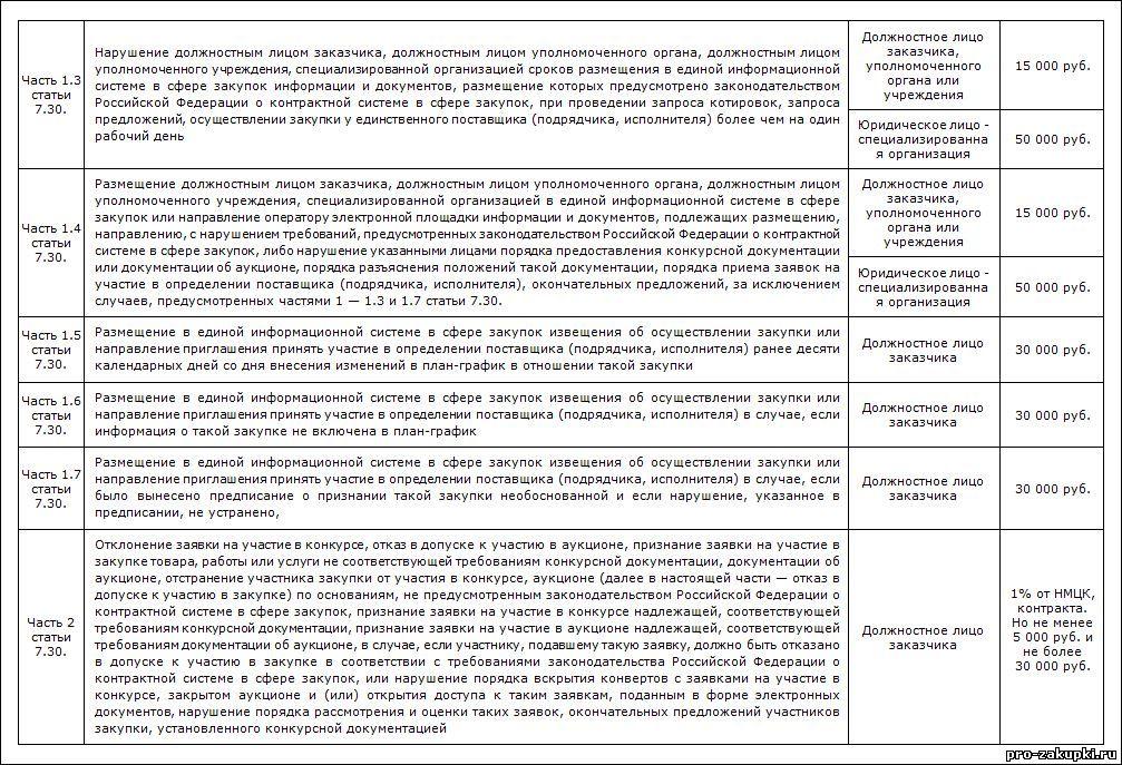 Таблица 3-статья 7.30